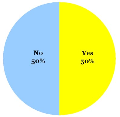 Omiru Poll Result: Maybe to Yellow Green